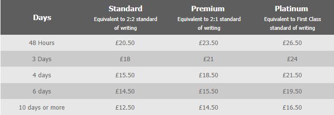 1clickdissertation.co.uk prices