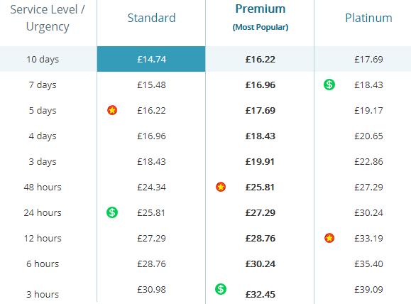 essaywritinglab.co.uk prices