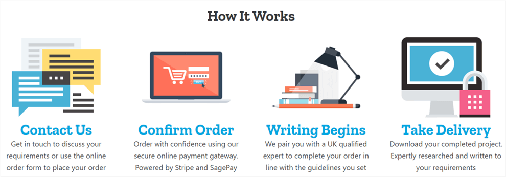 essaywritingserviceuk process steps