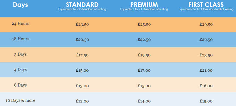fastassignmenthelp.co.uk prices