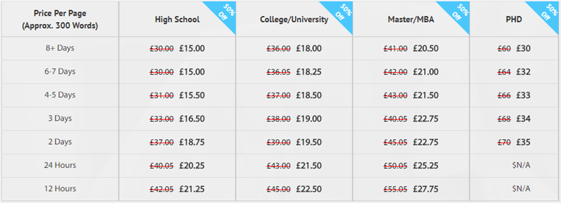 topgradewriting academic levels pricing
