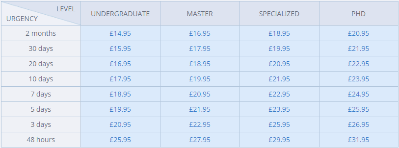 uk-dissertation.com prices